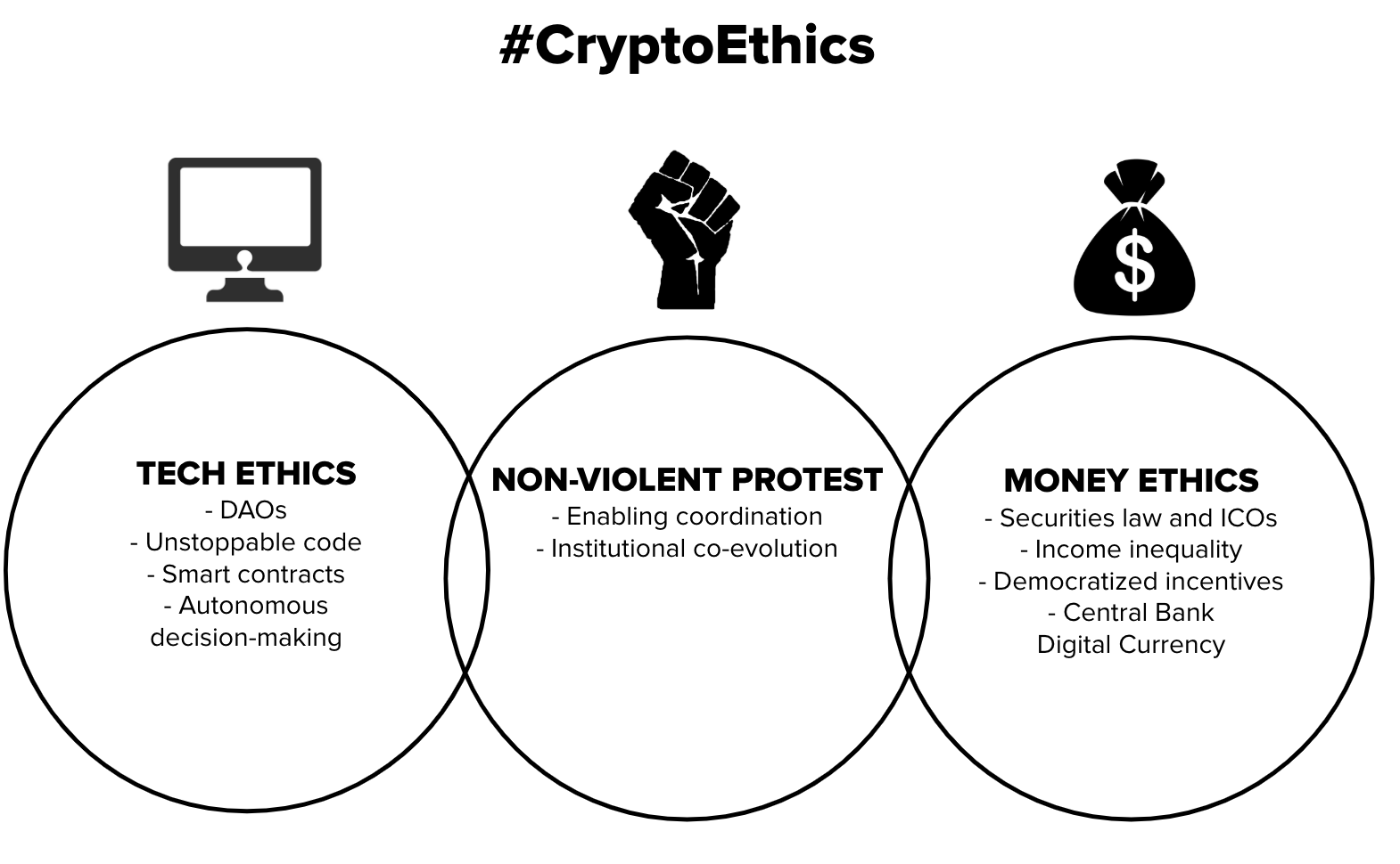 What is #CryptoEthics and Why Should We Care?